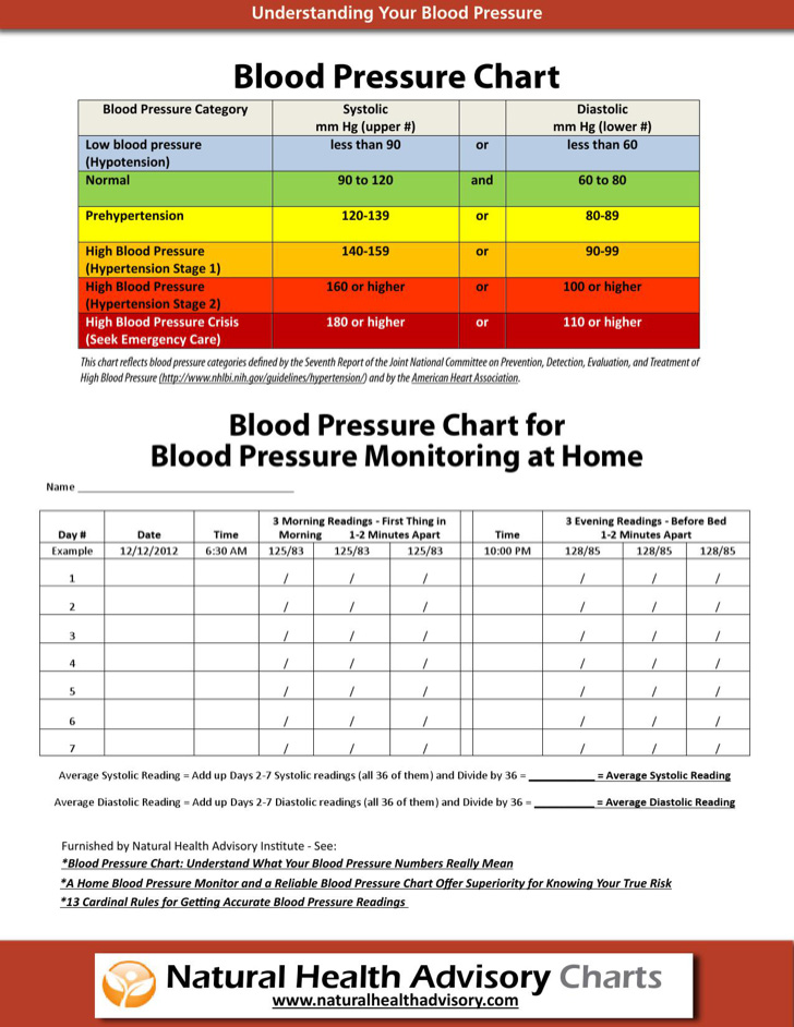 american-blood-pressure-chart-template