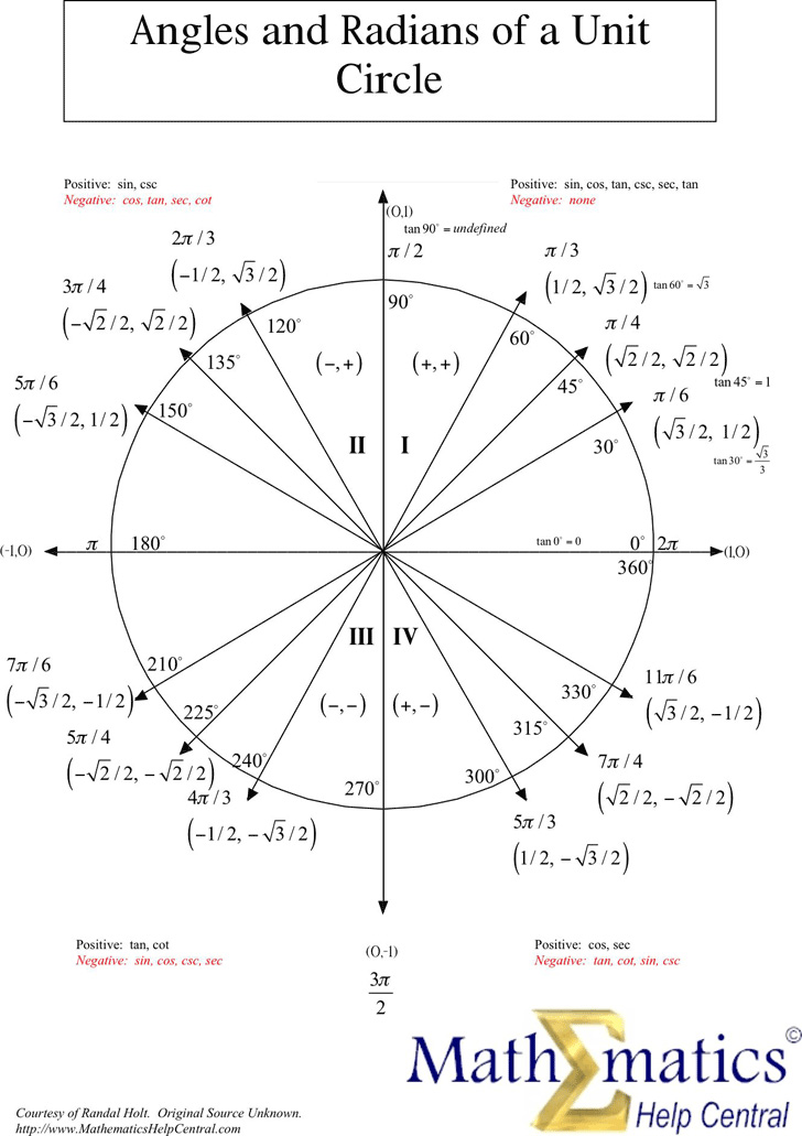angles-and-radians-of-a-unit-circle