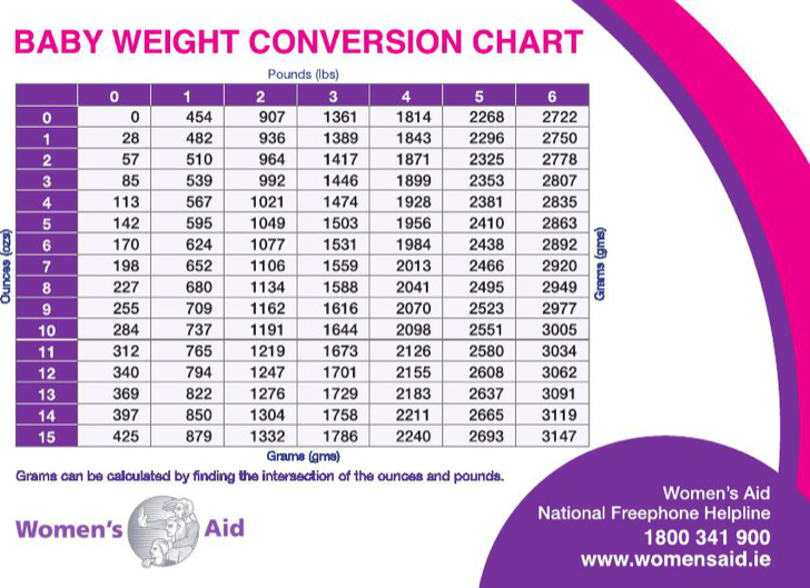 average-baby-weight-conversion-chart