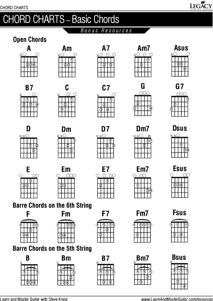 basic-guitar-chord-chart-template