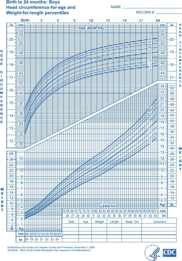 boys-birth-to-24-months-weight-length-percentiles-and-head-circumference-for-age