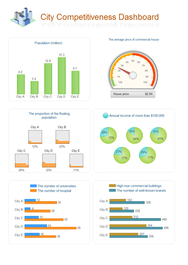 city-competitiveness-dashboard