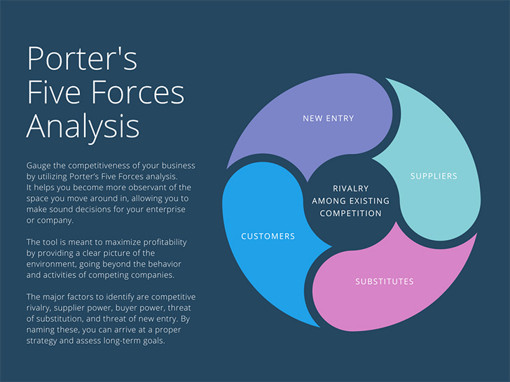 dark-blue-porters-five-forces-analysis-chart