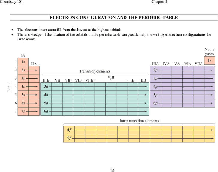 electron-configuration-and-the-periodic-table