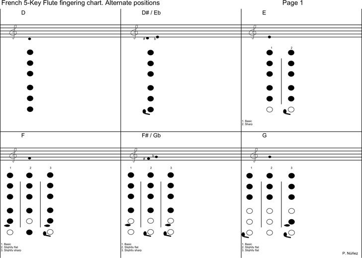 french-5-key-flute-fingering-chart
