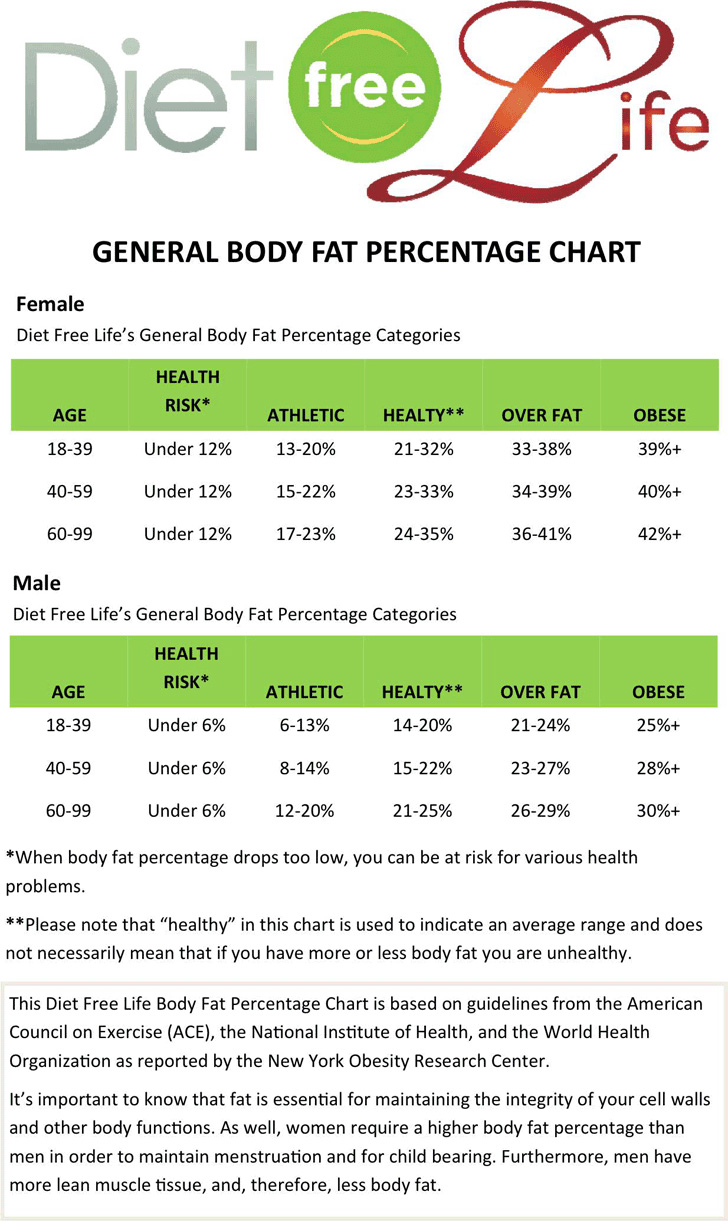 general-body-fat-percentage-chart