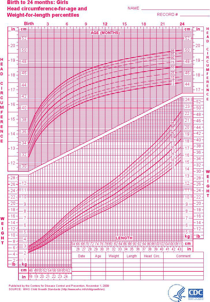 girls-birth-to-24-months-weight-length-percentiles-and-head-circumference-for-age