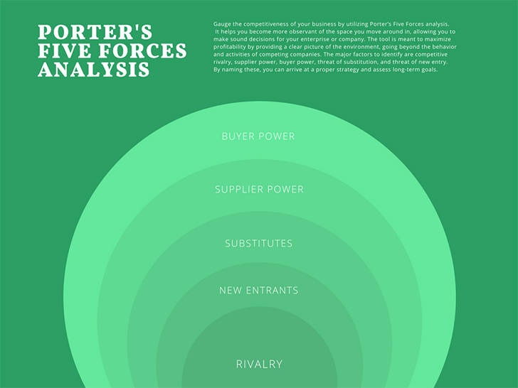 green-and-white-porters-five-forces-analysis-chart