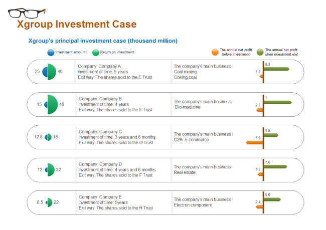 group-investment-case