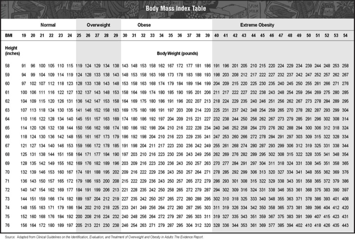 height-and-weight-bmi-chart-for-women