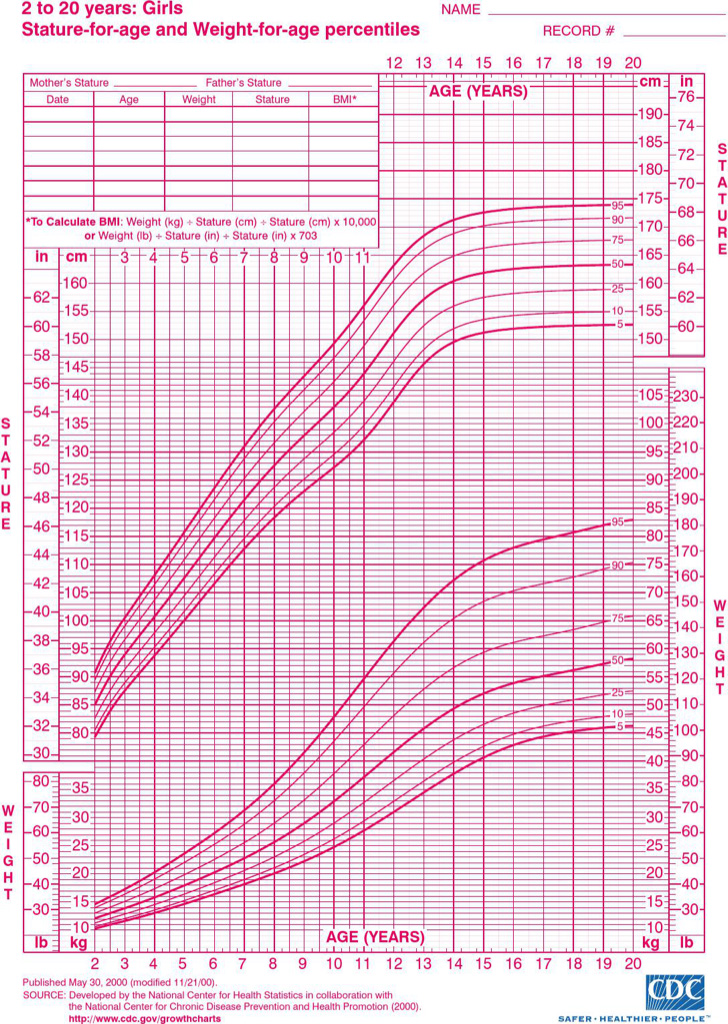 height-and-weight-chart-for-women-by-age