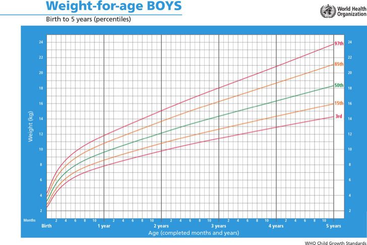 height-weight-age-chart