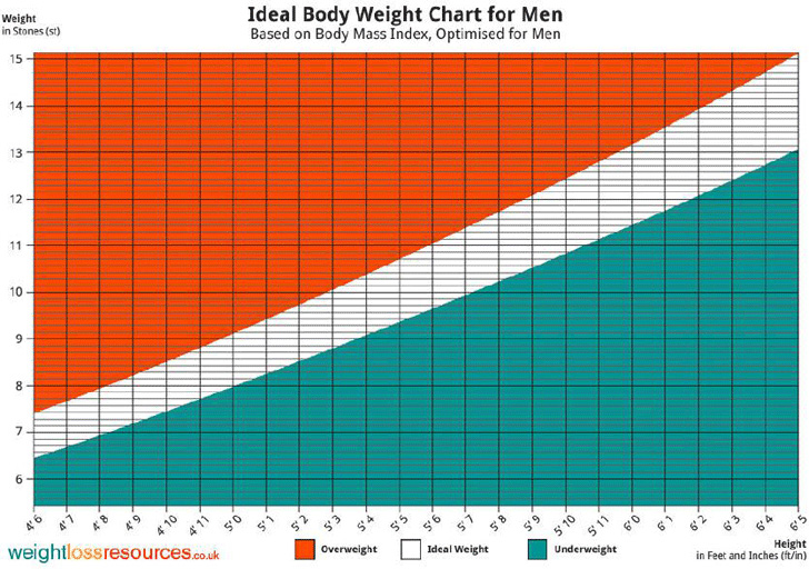 ideal-body-weight-chart-for-men
