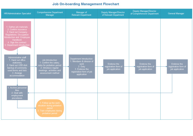job-onboarding-training