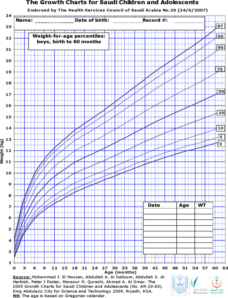 pediatric-height-and-weight-chart