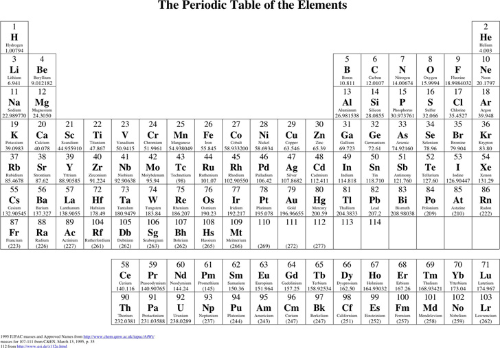 periodic-table-of-the-element-2