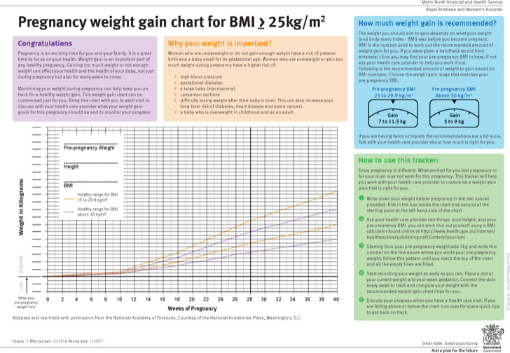 pregnancy-weight-gain-chart-for-bmi