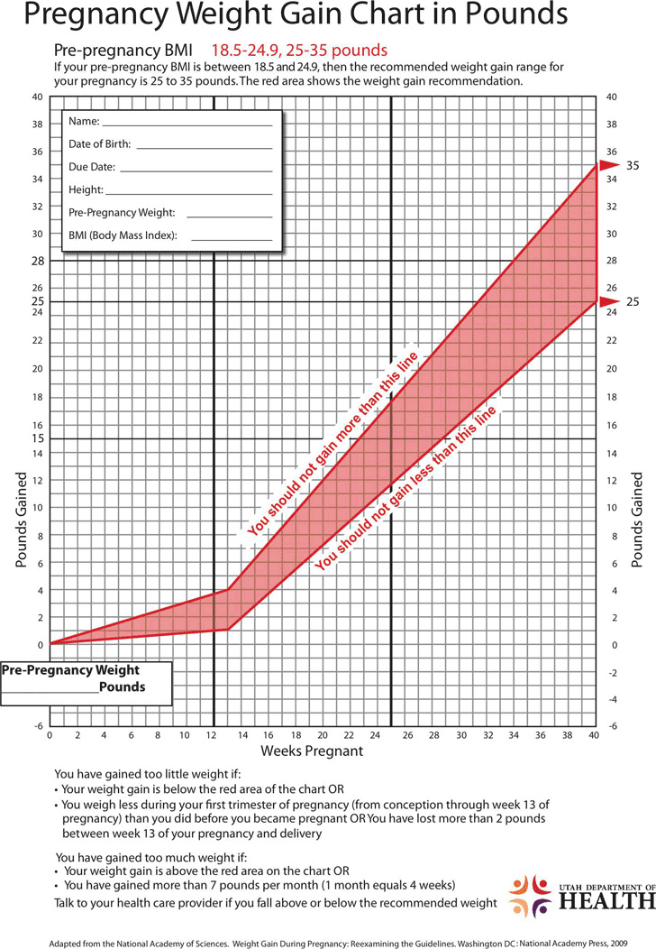 pregnancy-weight-gain-chart-in-pounds