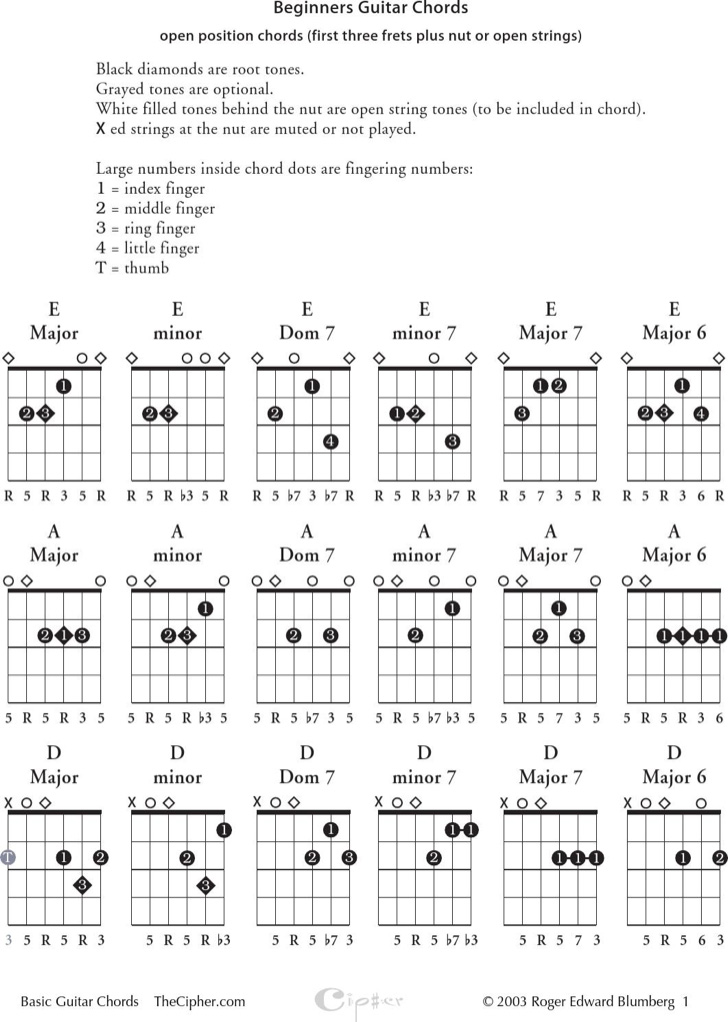 sample-easy-guitar-chords-chart-for-beginner
