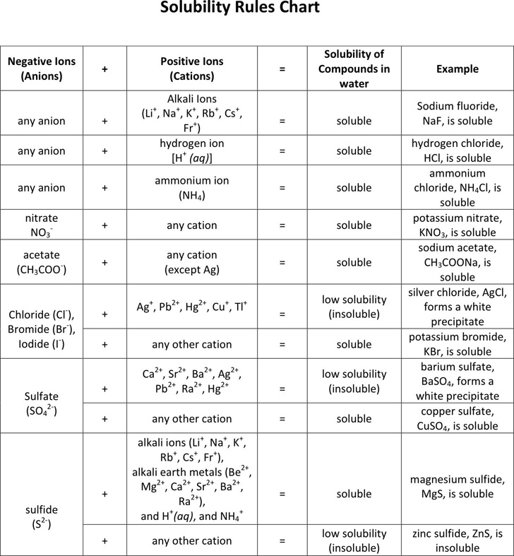 solubility-rules-chart