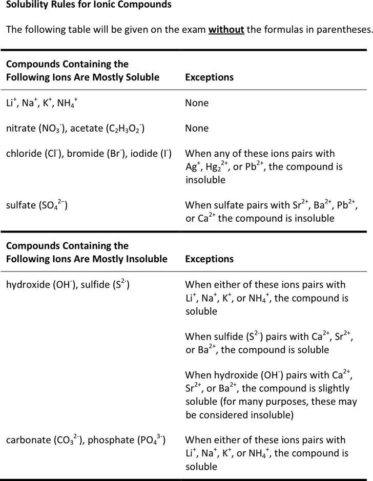 solubility-rules-for-ionic-compounds