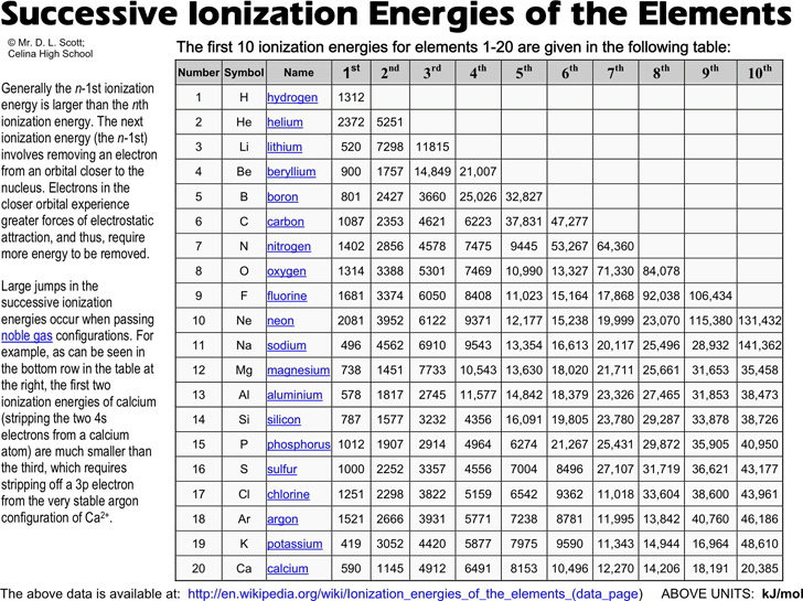 successive-ionization-energies-of-the-elements