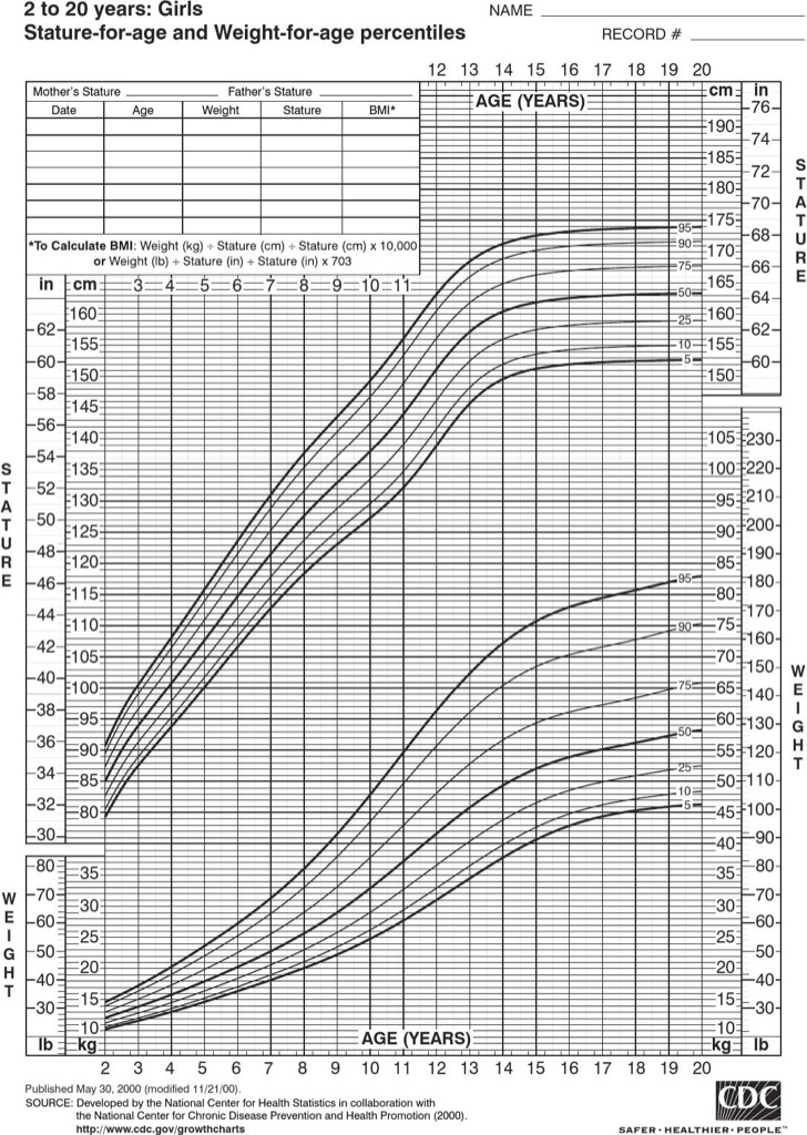 toddler-height-and-weight-charts-for-girl