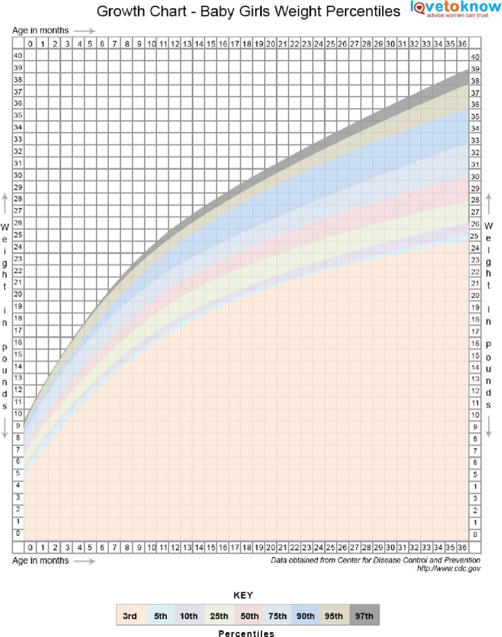 toddler-height-and-weight-charts-percentiles