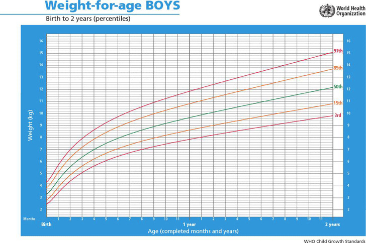 weight-for-age-boys-birth-to-2-years