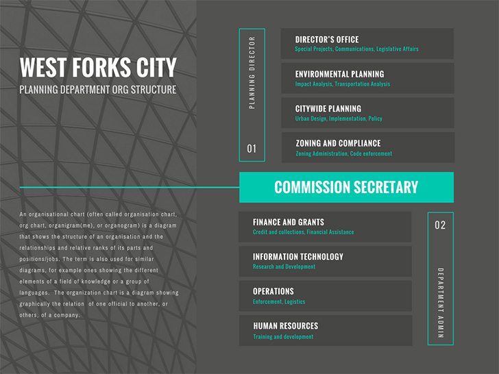 west-forks-city-planning-department-org-structure