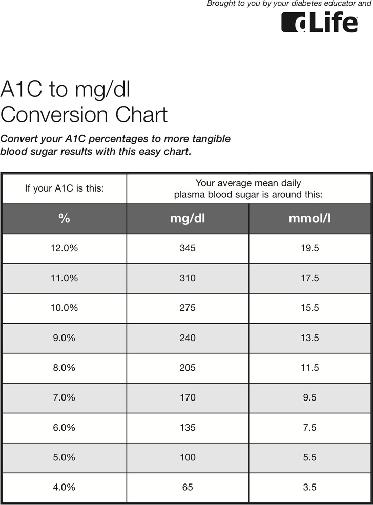a1c-to-mgdl-conversion-chart