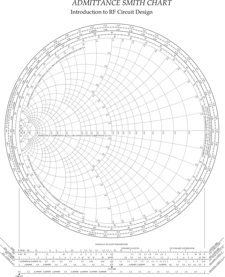 admittance-smith-chart