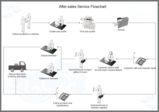 aftersales-service-workflow