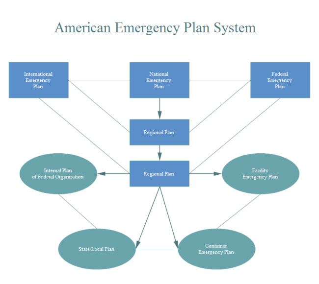 american-emergency-plan