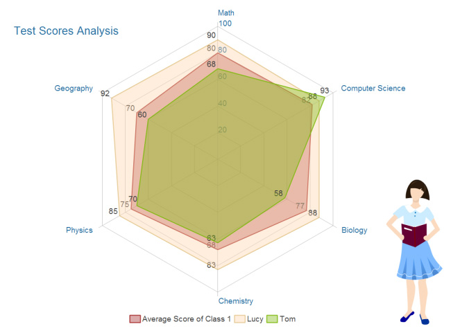analysis-radar-chart