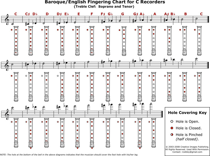 baroque-and-english-fingering-chart-for-c-recorders