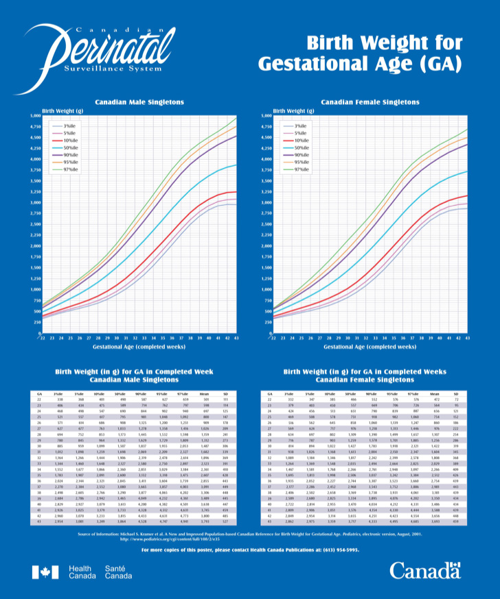 birth-weight-chart-for-gestational-age