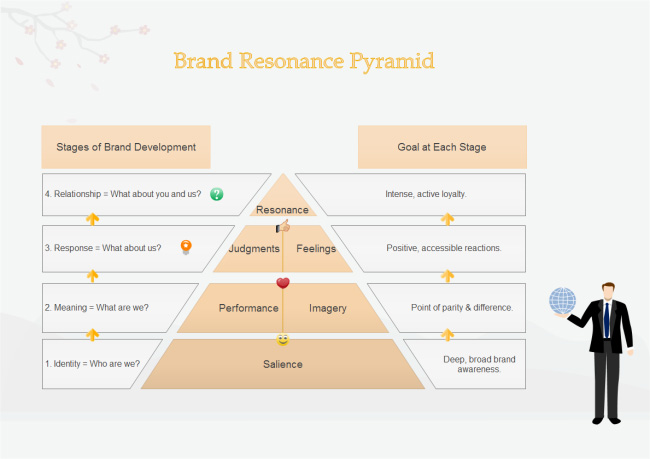 brand-resonance-pyramid