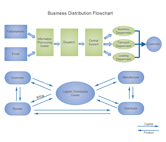 business-distribution-flowchart