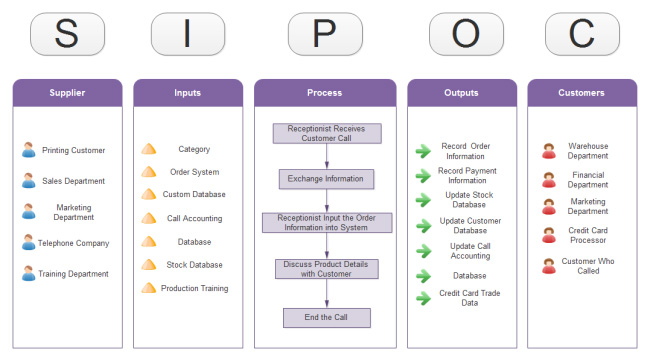 call-center-sipoc