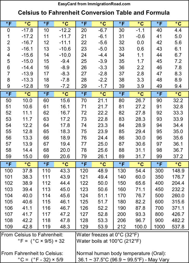 celsius-to-fahrenheit-conversion-table-and-formula