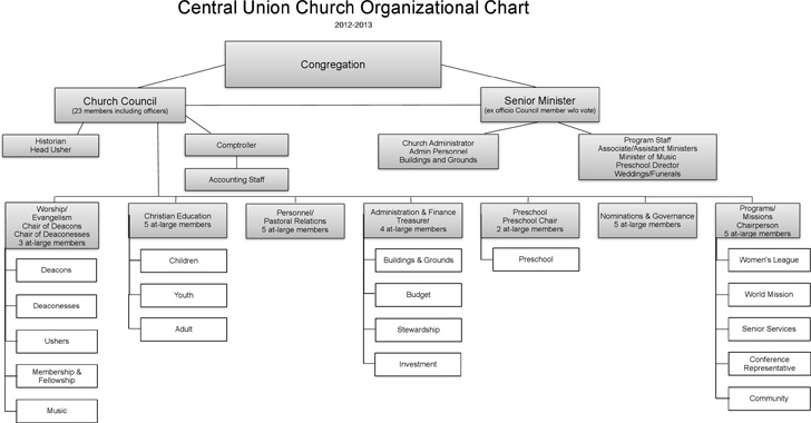central-union-church-organizational-chart