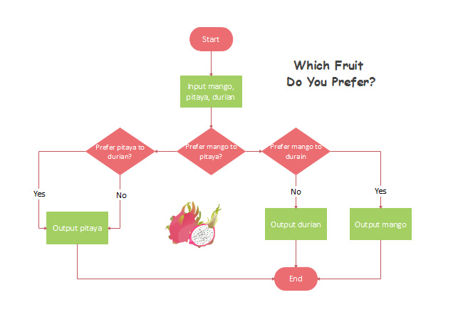 choose-fruit-flowchart