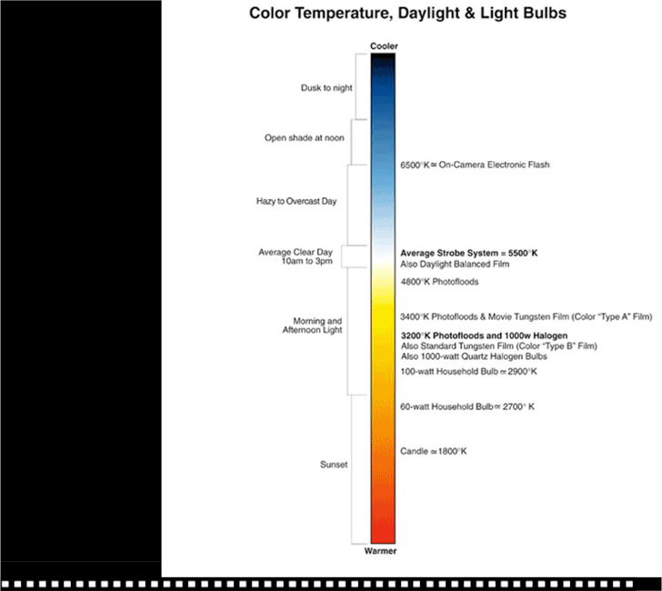 color-temperature-chart-1