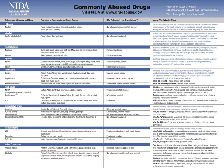 commonly-abused-drugs