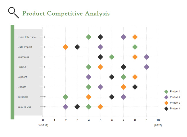 competitive-analysis-scatter-chart