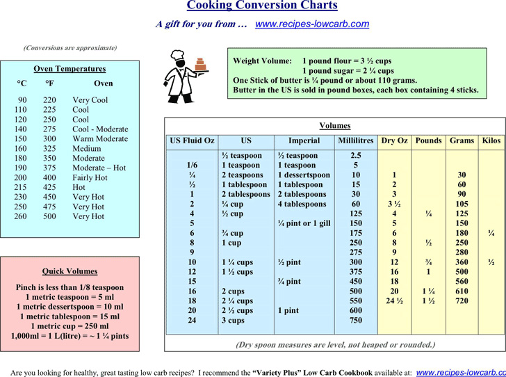 cooking-conversion-chart