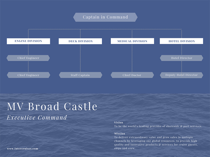 cruise-ship-org-chart