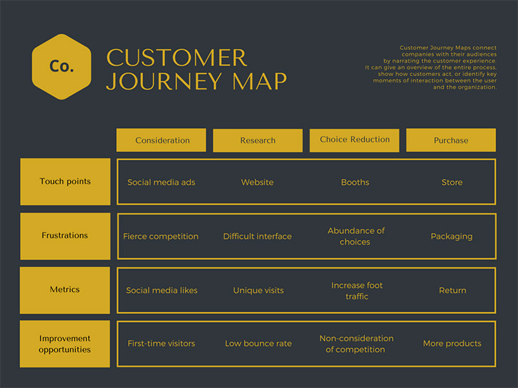 dark-slate-gray-and-golden-rod-customer-journey-map-chart