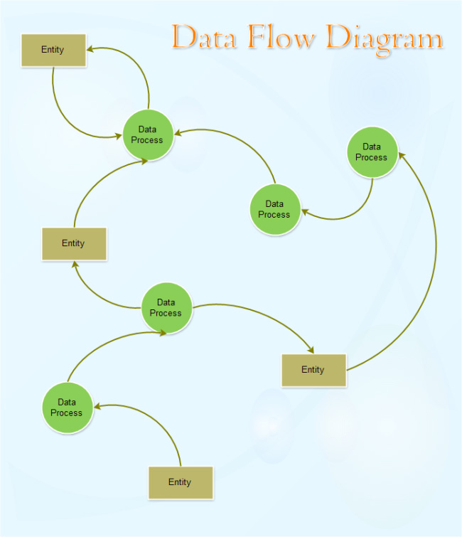 data-flow-diagram-template
